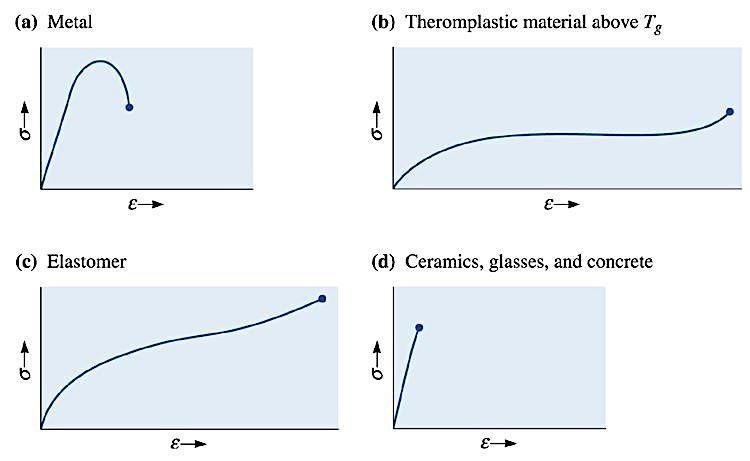 Tensile stress-strain curves for different materials. Note that these are qualitative.