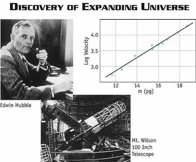 Hubble parameter measured by Edwin Hubble 1929 galaxies outside of our Milky Way are moving away from us with a speed