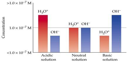 [H + ] and [OH - ] Relationship The concentration of OH ions in a certain household ammonia cleaning solution is 0.00250 M.