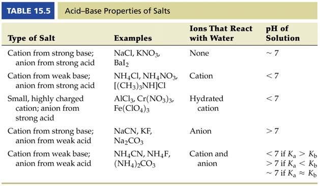 Salts that Can Go Either Way For salt solutions containing the cation from a weak base and the anion from a weak acid the ph will be dependent on the K a and K b NH 4 F (s) NH 4 + (aq) + F - (aq) If