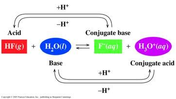A conjugate base-acid pair is the proton acceptor and the