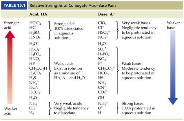 Strengths of Conjugate Acids and
