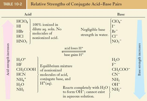Strengths of Acids It is possible to do this for