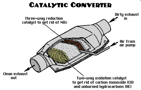 Examples of D block elements that are used as catalysts: 1. Platnium or rhodium is used in a catalytic converter 2.