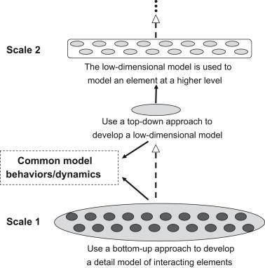 Approach for multi-scale