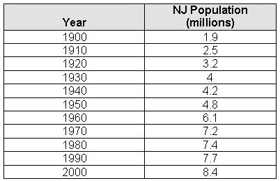 O.E. #29 New Jersey s population, p (in millions) from 1900 to 2000 is shown in the table below. Sketch a scatter plot Let t = 0 represent 1900.