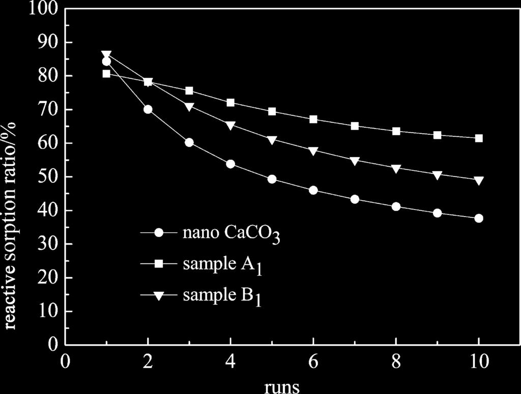 Properties of CaTiO 3 /Nano-CaO Adsorbents. Although TiO 2 -coated nano-caco 3 had a higher reactive sorption ratio, as shown in sample A 1, there was still obvious reactive sorption ratio decay.