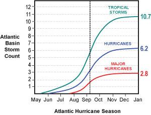 Figure 1 Seasonal Evolution of Atlantic Tropical Cyclone Activity The traditional midpoint of the season, as defined by historical activity levels in the Atlantic, occurs around September 8th.