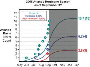 Note that the season started early with Tropical Storm Arthur, which was named on May 31 just before the official start of the season.