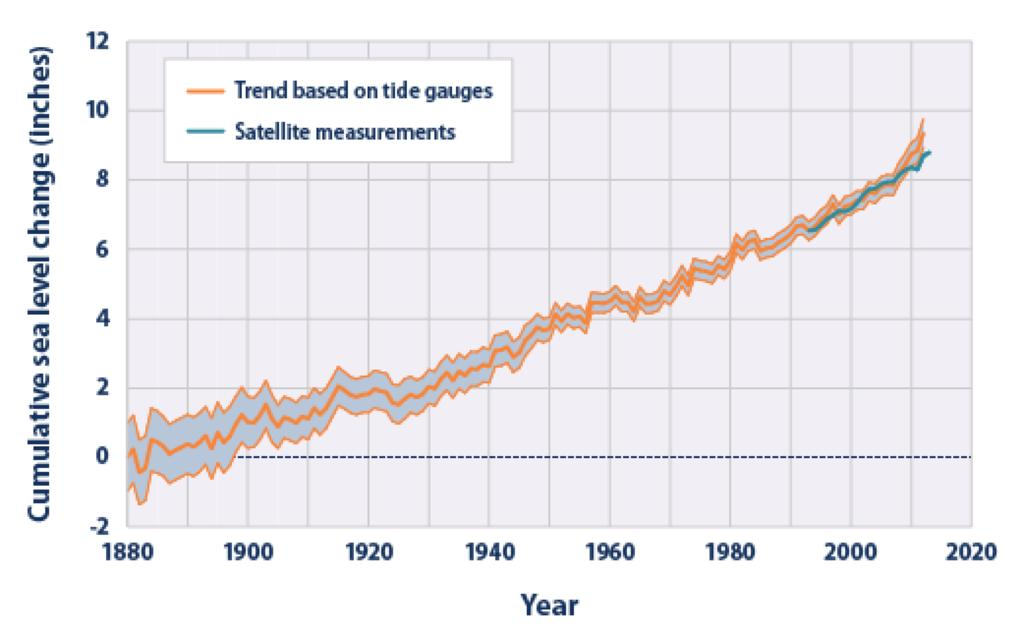 What We Know: Sea Level Change Since 1880, sea level rose 0.06 inch/yr Since 1993, sea levels rose 0.11-0.