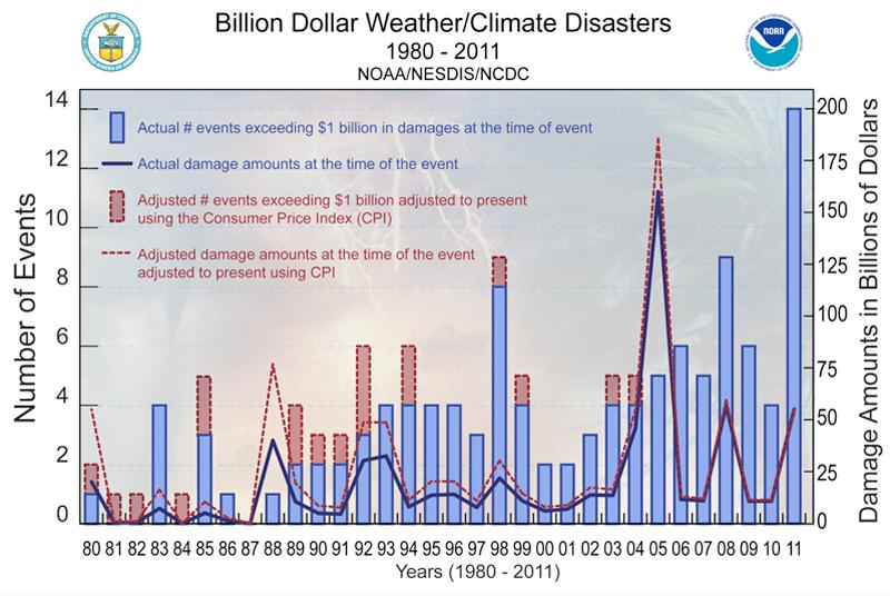 US Billion Dollar Weather Disasters a statistically significant increasing trend of about 5 % per year in the frequency of billion-dollar disasters! A.B. Smith, R.