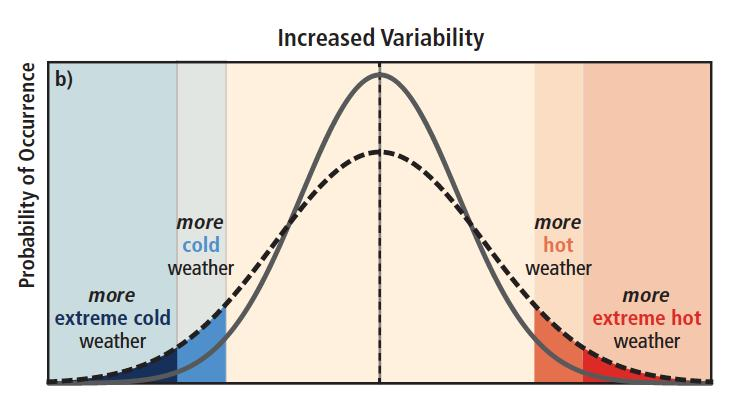 Increased temperature variability (mean same).