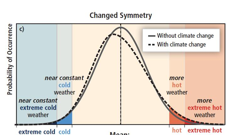 The effect of changes in temperature distribution on