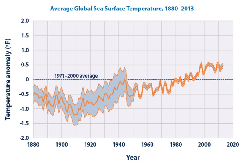 What We Know: Ocean Temperatures From 1901 through 2013, temperatures rose at an average rate of 0.13 F per decade.