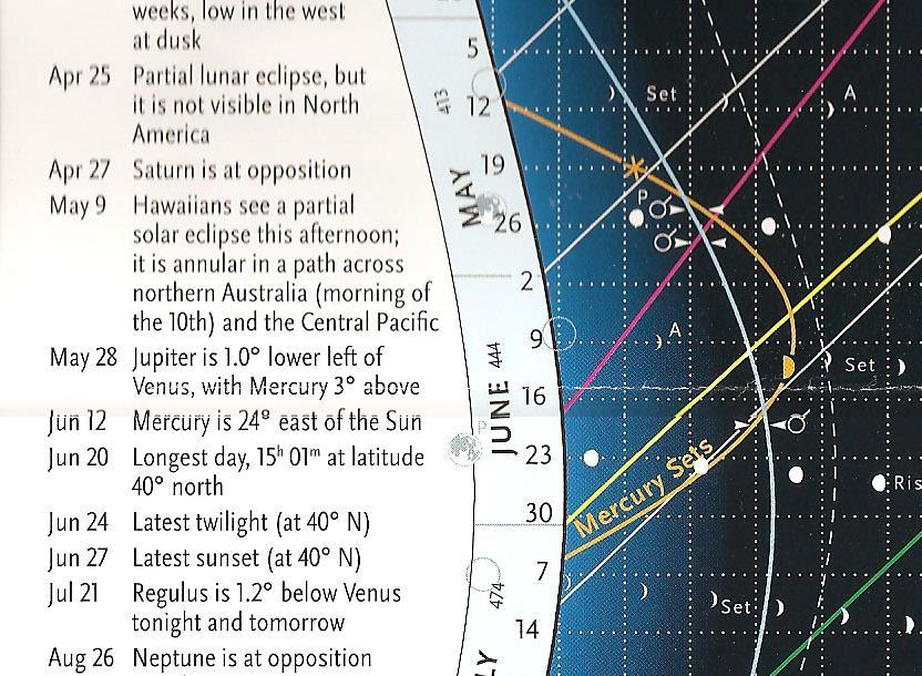 The Almanac, even though it superficially looks like the night sky, depicts EVENTS, not positions Side columns point out highlights, even some that weren t inferred from the chart. 30!