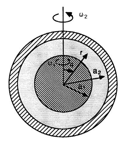 Ph.D. Transport Qualification Examination January 2002 Flow between Concentric Spheres Rotating about the Same Axis A solid sphere within a fluid-filled, concentric spherical cavity is rotated about