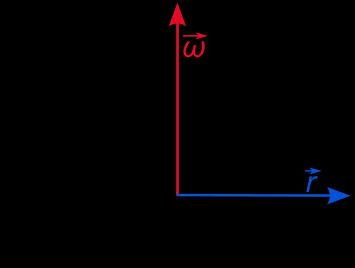 Angular Velocity Angular velocity: the rate of