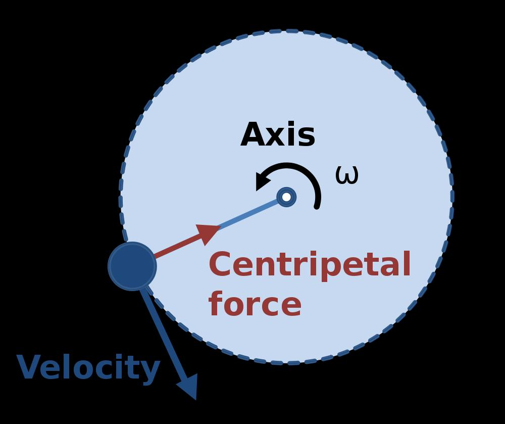 Kinetics of Rotational Motion The centripetal force