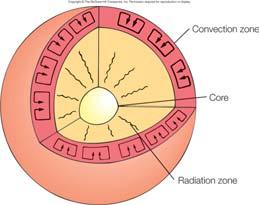 Core Very hot, most dense region Nuclear fusion releases gamma and x-ray radiation Radiation zone Radiation diffuses outward over millions of years Convection zone Structured by hot material rising