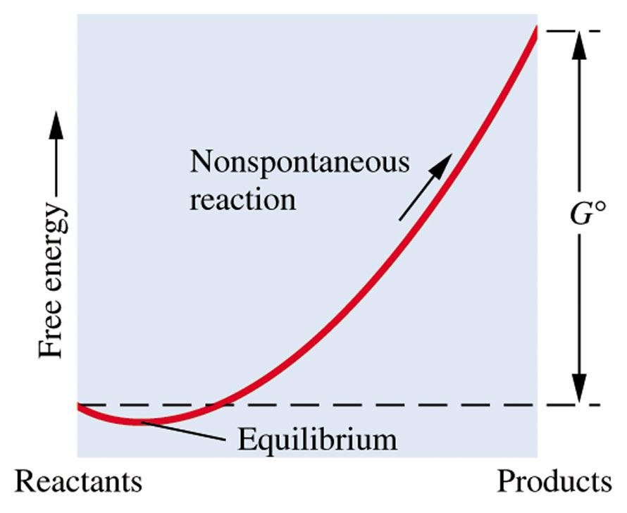 Free energy change during reactin 106 Free Energy and Equilibrium Cnstant Very imprtant relatin is the relatin between free energy and the equilibrium cnstant.