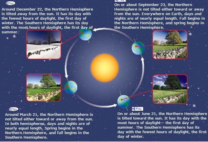 When the Northern Hemisphere is tilted toward the sun, the rays hit this part of Earth s surface more directly. As a result, there are more hours of daylight, and the surface absorbs more heat.