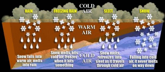 Winter Storms How do winter storms form? Winter storms derive their energy from the clash of two air masses of different temperatures and moisture levels.