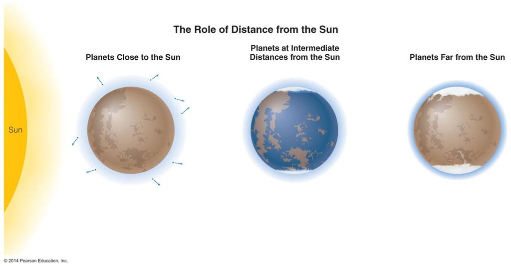 Role of Distance from Sun Planets close to the Sun are too hot for rain, snow, ice and so have less erosion.
