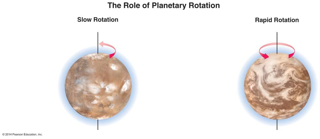 Role of Rotation Planets with slower rotation have less weather, less erosion, and a weak magnetic