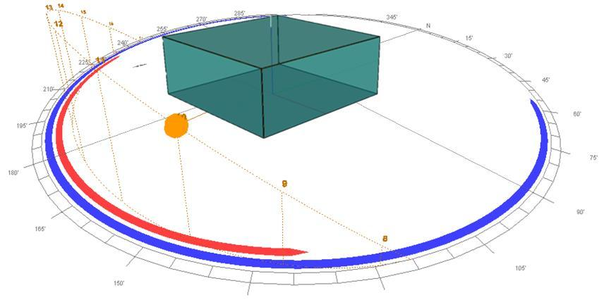 Figure 2: Sun path diagram on