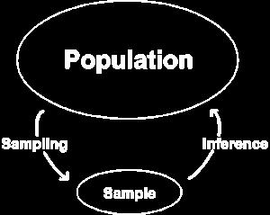 possible outcomes i our sample space (chapter 3) Therefore, a populatio may be fiite