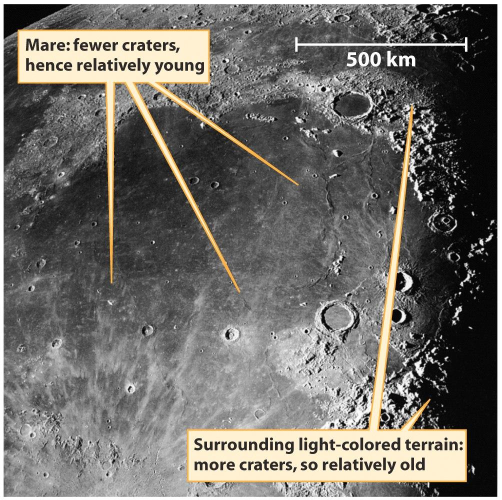 The Origin of the Lunar Maria The maria formed after the