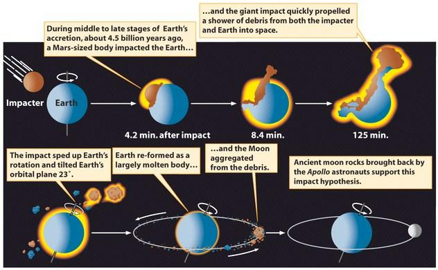 The Origin of the Moon What any theory needs to account for Density is nearly that of the rocks found there (i.e. not rock + metal, like Earth) Composition, other than Iron, is like the Earth The Giant-Impact Theory Early earth was impacted by a large object.