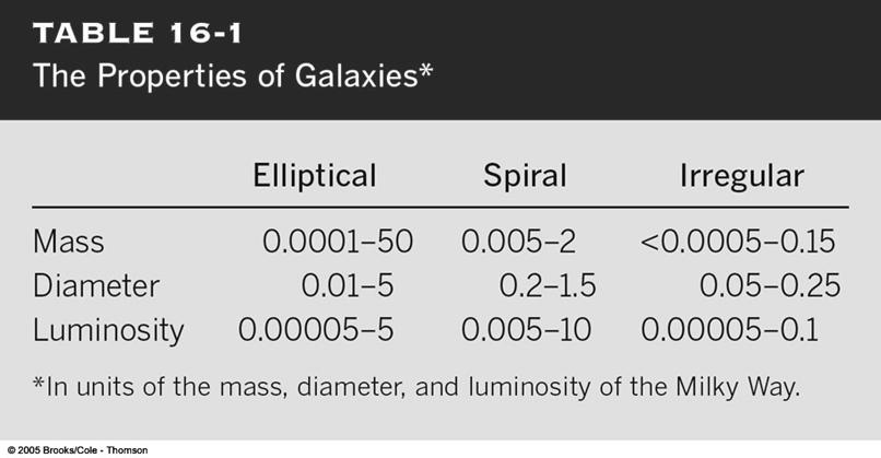 galaxies Masses and Other Properties of Galaxies