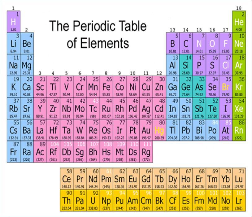 Chemical bonds reactions pdf atoms of elements in groups 1318 have 10 fewer valence electrons than their group number exception helium atoms have only 2 valence electrons urtaz Images