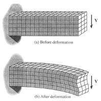 Figure 3.9 Distortion in a bend beam due to shear The development of a general shear stress relation for beams is again based on static equilibrium such that F = 0.