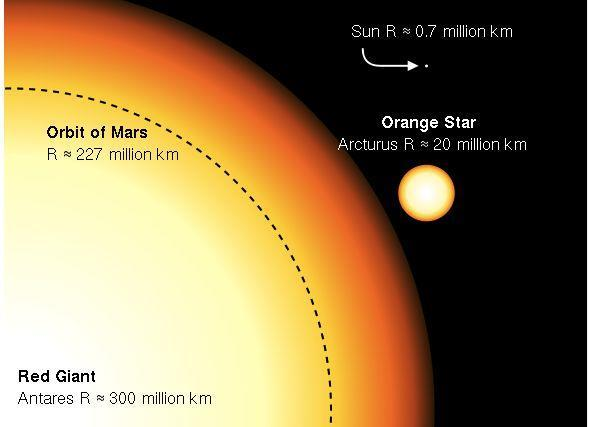 Arcturus is a BIG Star 186 million miles This