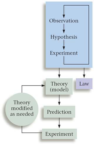 Hypotheses that have been verified experimentally and shown to be reliable are then collected together to form theories and laws They are also subject to further testing Laws Summaries of observed