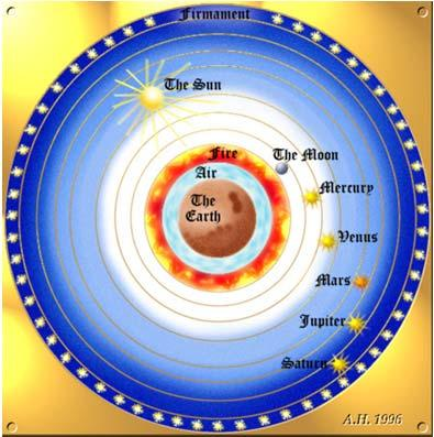 The Geocentric Universe Ptolemy