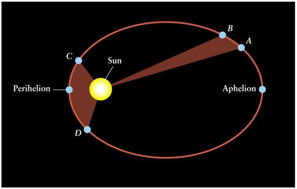 Eccentricity measuring the shape of ellipses 1 st Law: the orbit of a planet is an ellipse with the Sun at one focus Zero