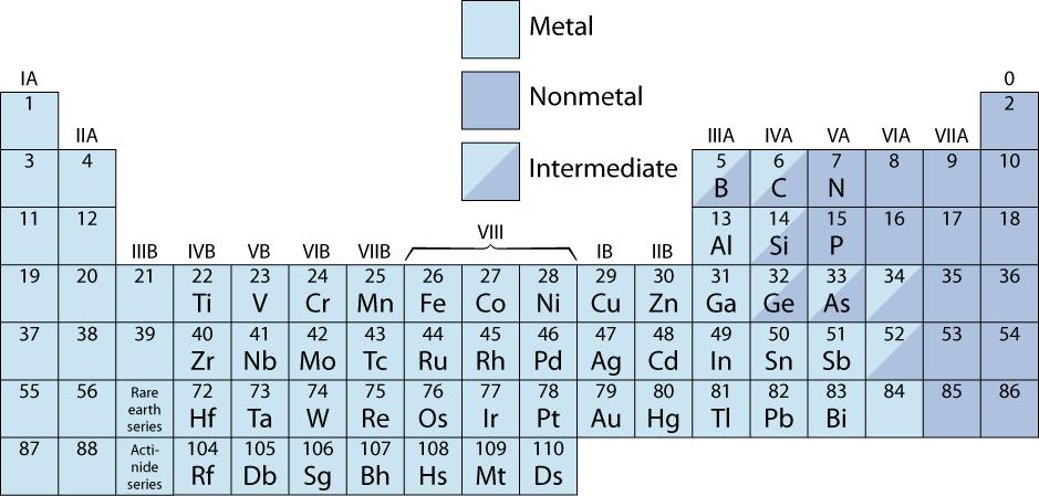 Materials Science and Engineering I - PDF