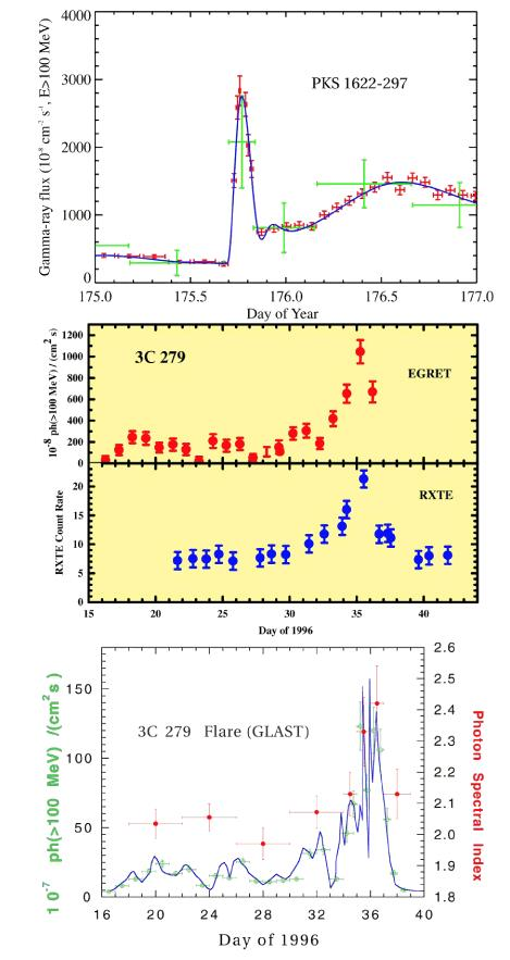 EGRET Blazars 3C279 is brightest AGN at high energies