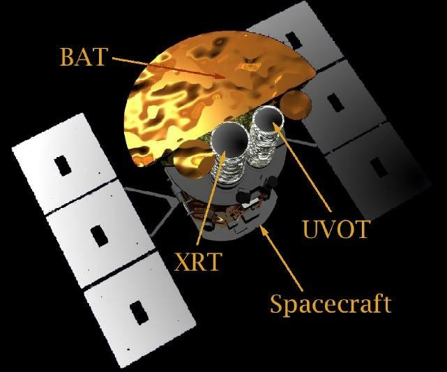 Swift To be launched in 2003 Repoints within 50 s for X-ray and optical data Sends initial coordinates to