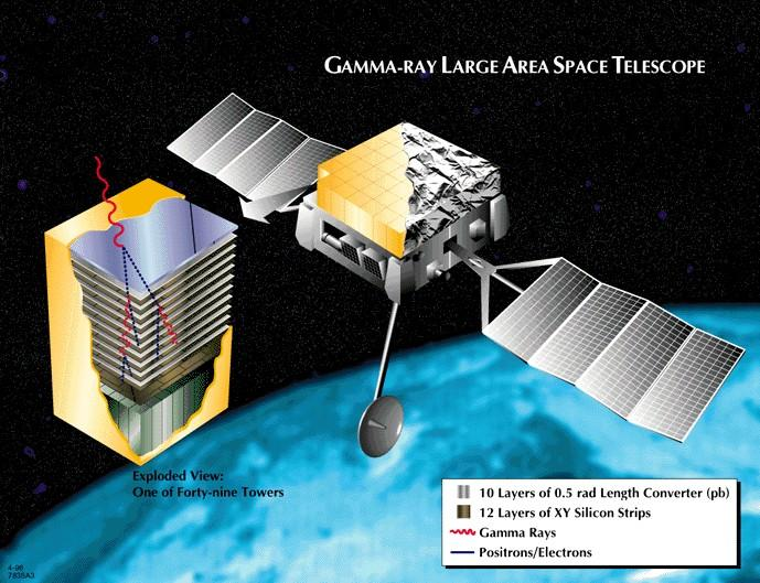 GLAST To be launched in 2006 GLAST Burst Monitor and Large Area Telescope