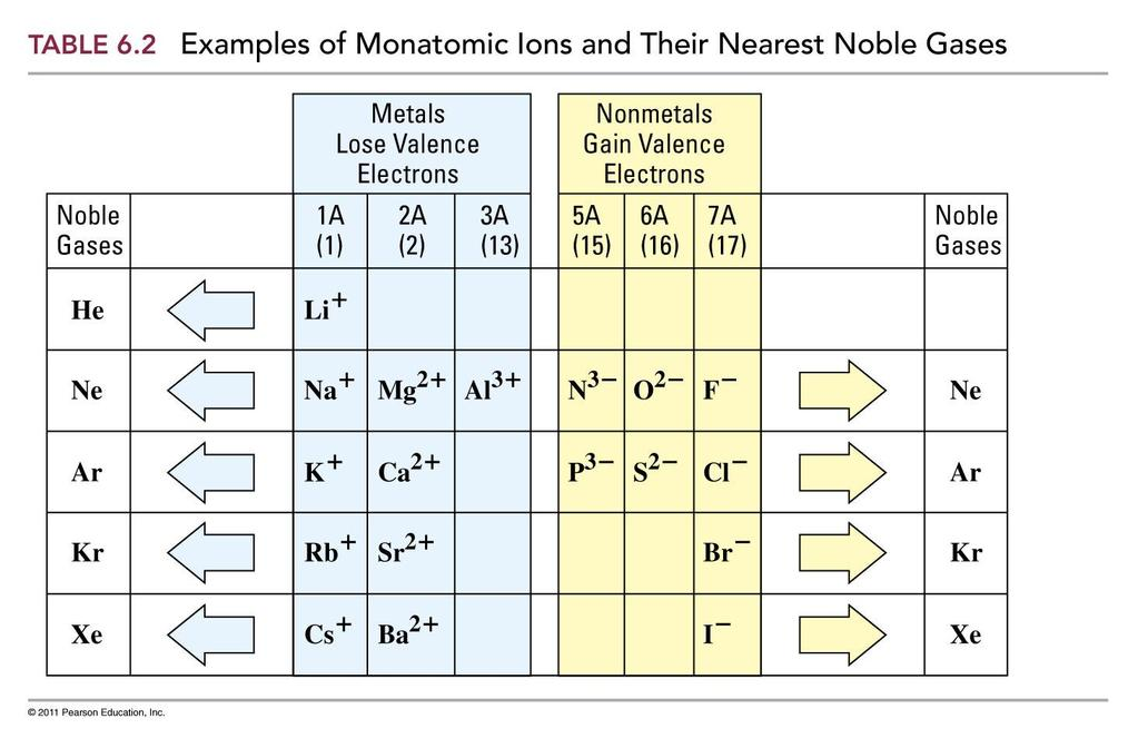 Some Ions and Their