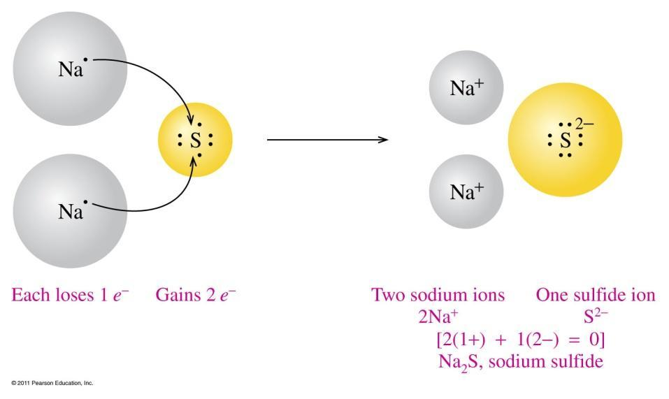Charge Balance In Na 2 S In Na 2 S, two Na atoms lose one valence electron each one S