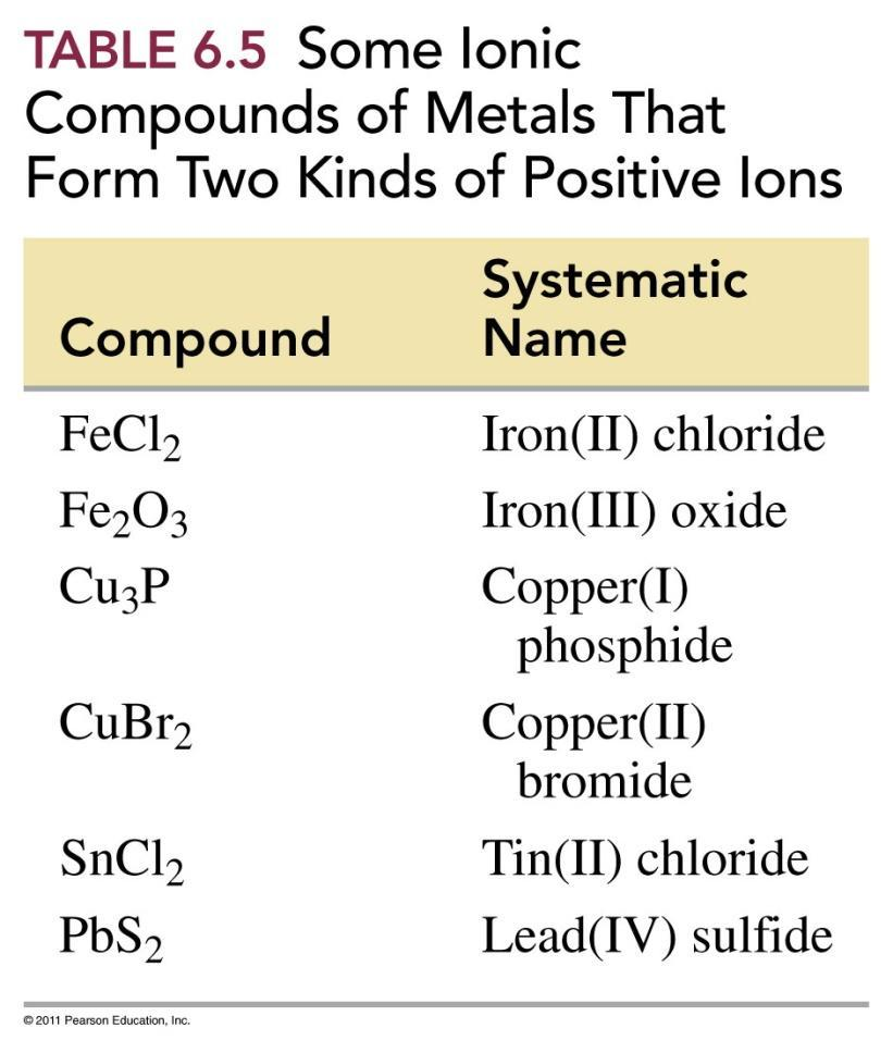 Examples of Names of Compounds with Variable Charge Metals Transition metals with two different ions use a Roman numeral after the name of the