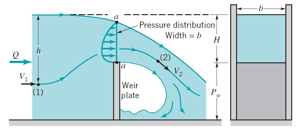 22 Rectangular, sharp-crested weir geometry For such devices the flowrate of liquid over the top of the weir plate is dependent on the weir height,, the width of the channel,, and the head,, of the