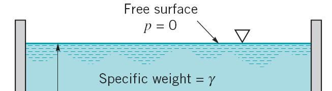 Hydrostatic force on a