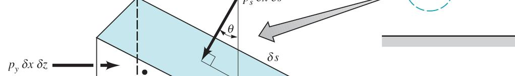 Pressure at a point Question: How pressure depends on the orientation of a plane in fluid?