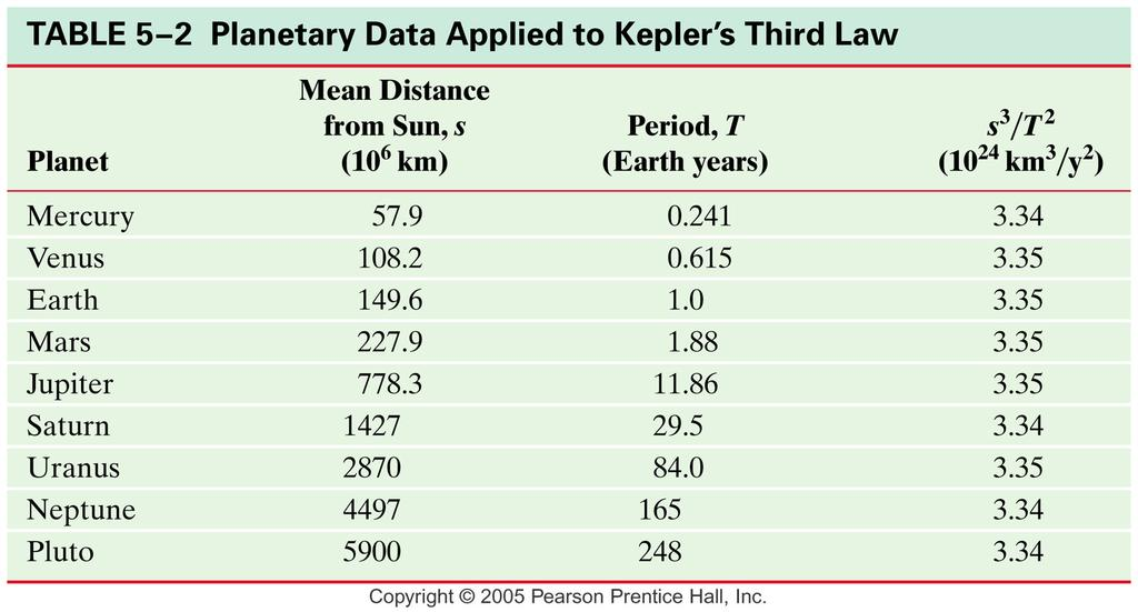 Kepler's law and Newton's Synthesis (cont d) Square of planet s orbital period is
